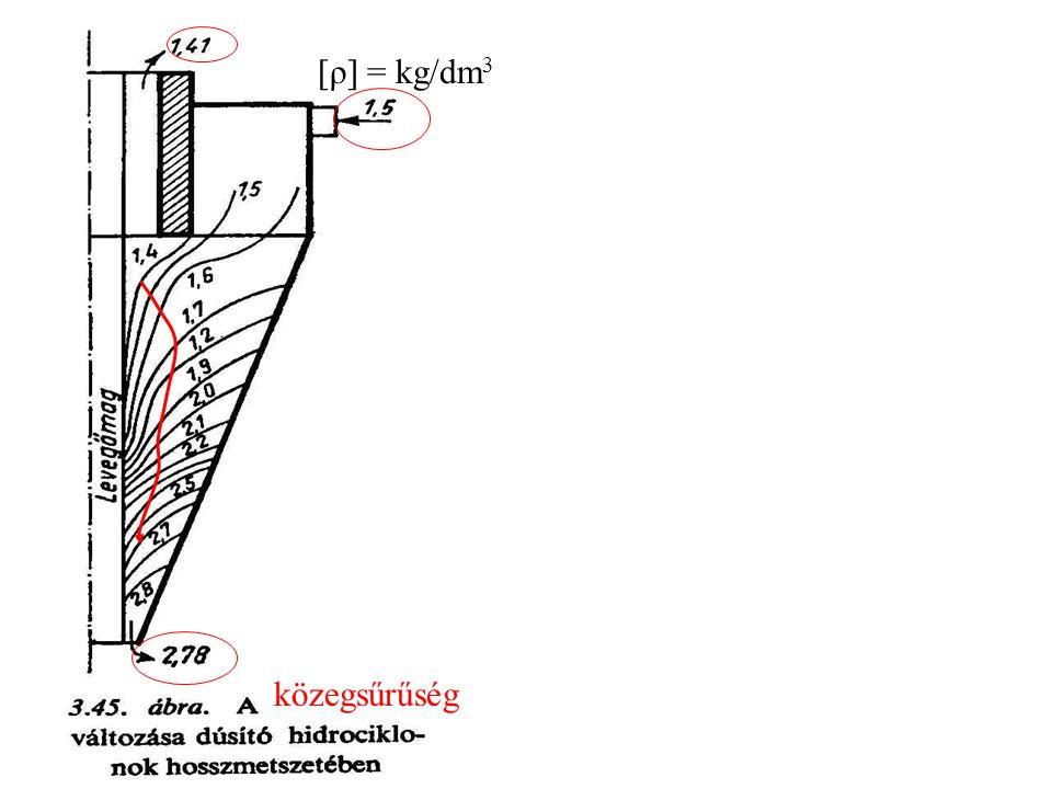 közegsűrűség [ρ] = kg/dm3